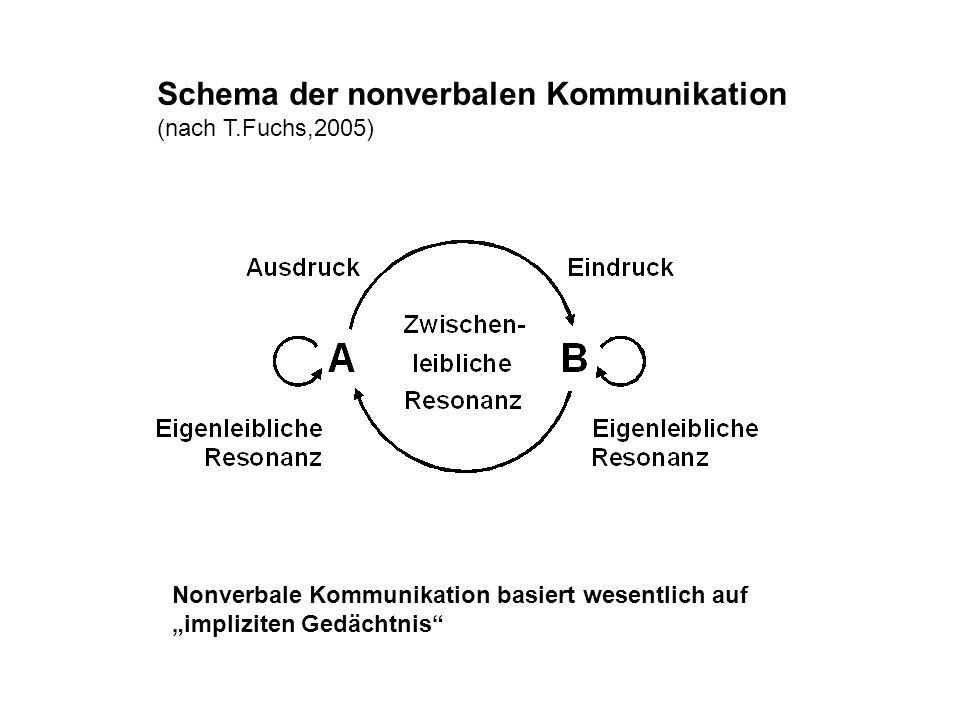 Schema der nonverbalen Kommunikation (nach T.Fuchs,2005) Nonverbale Kommunikation basiert wesentlich auf impliziten Gedächtnis