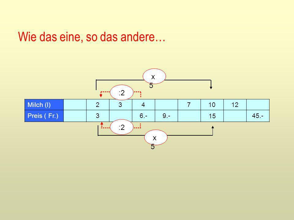 Milch (l)1234 71012 Preis ( Fr.) 6.-9.- 45.- 3.- 15.-