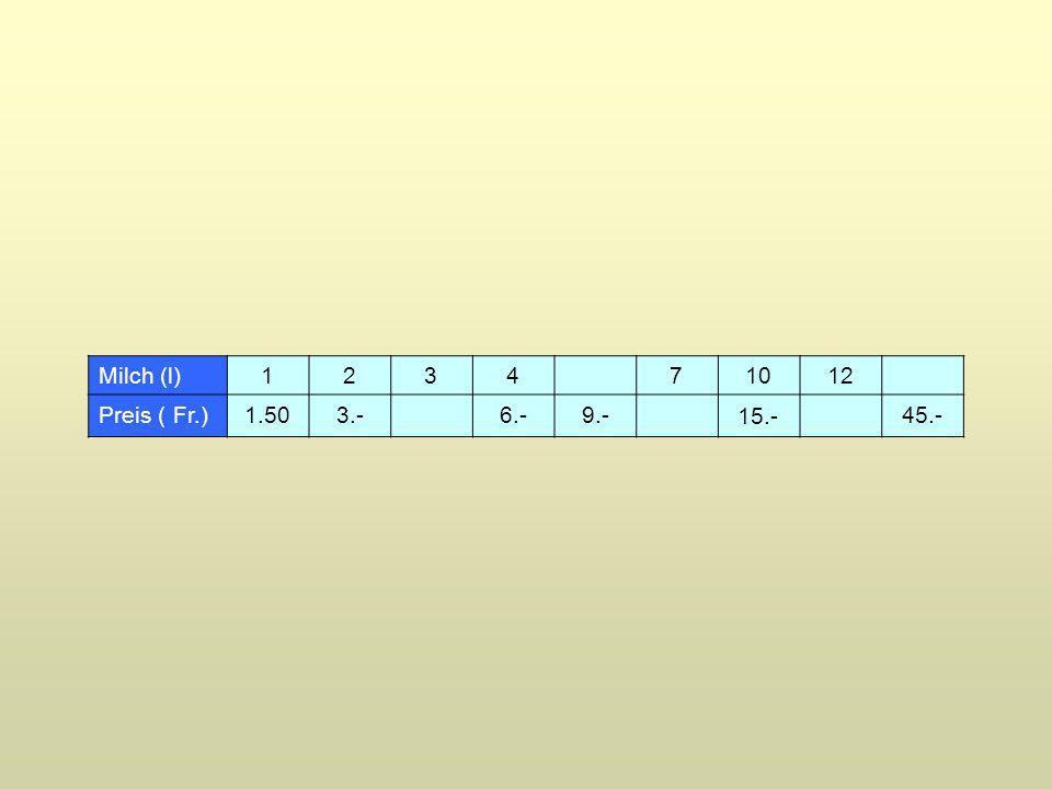 Milch (l)1234 71012 Preis ( Fr.) 1.50 6.-9.- 45.- 3.- 15.-