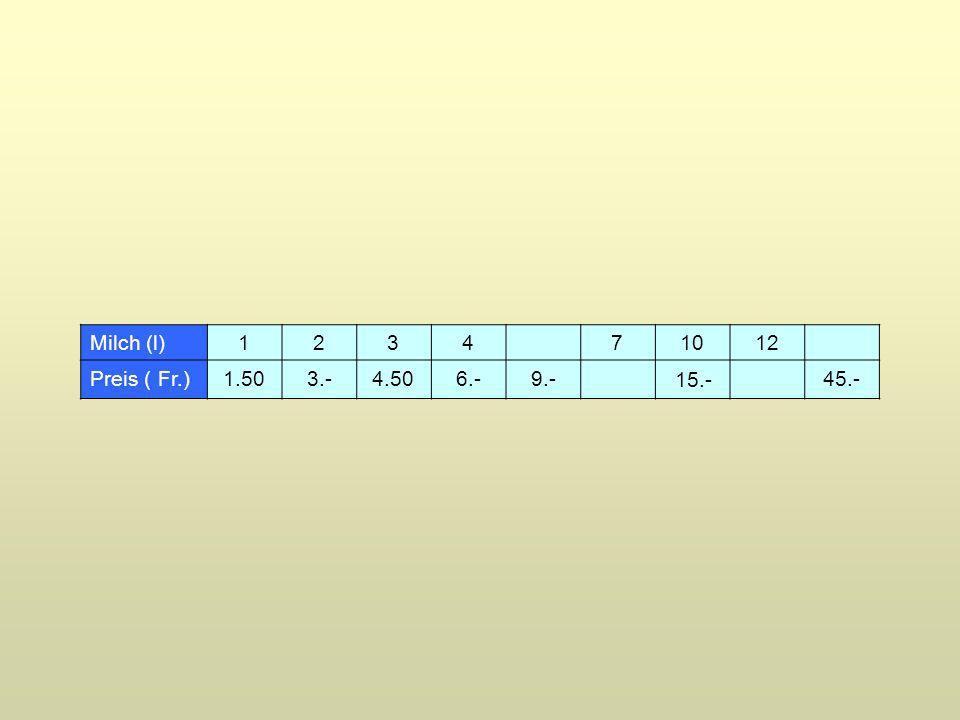 Milch (l)1234 71012 Preis ( Fr.) 1.50 4.506.-9.- 45.- 3.- 15.-