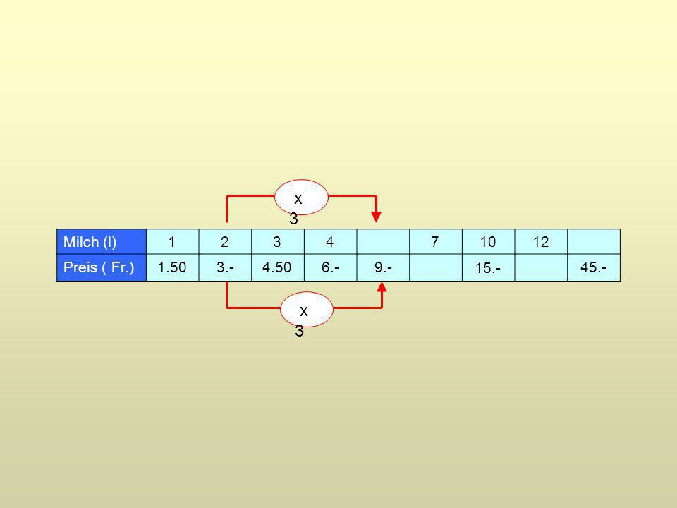 Milch (l)1234 71012 Preis ( Fr.) 1.50 4.506.-9.- 45.- 3.- 15.- x 3