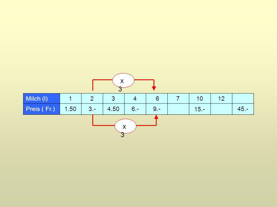 Milch (l)1234 671012 Preis ( Fr.) 1.50 4.506.-9.- 45.- 3.- 15.- x 3