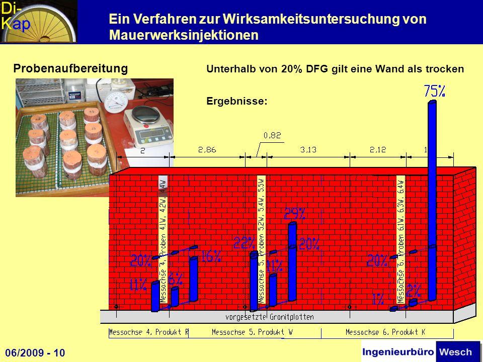 Ein Verfahren zur Wirksamkeitsuntersuchung von Mauerwerksinjektionen Probenaufbereitung Unterhalb von 20% DFG gilt eine Wand als trocken Ergebnisse: 1