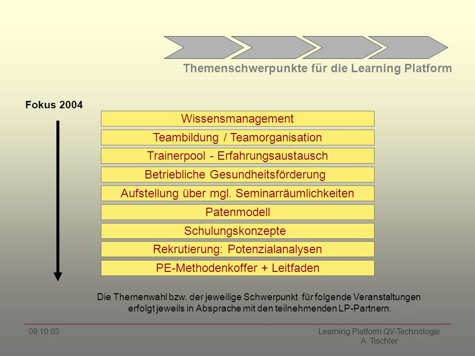 09.10.03 Learning Platform QV-Technologie A.