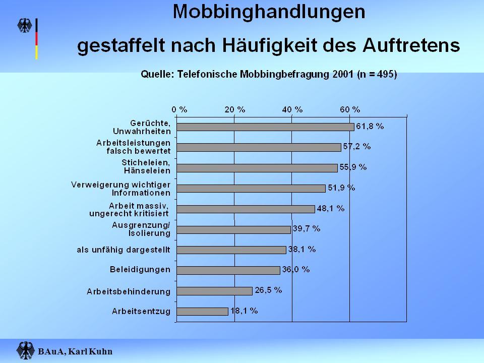 BAuA, Karl Kuhn Auswahlmodus: Dr.G.