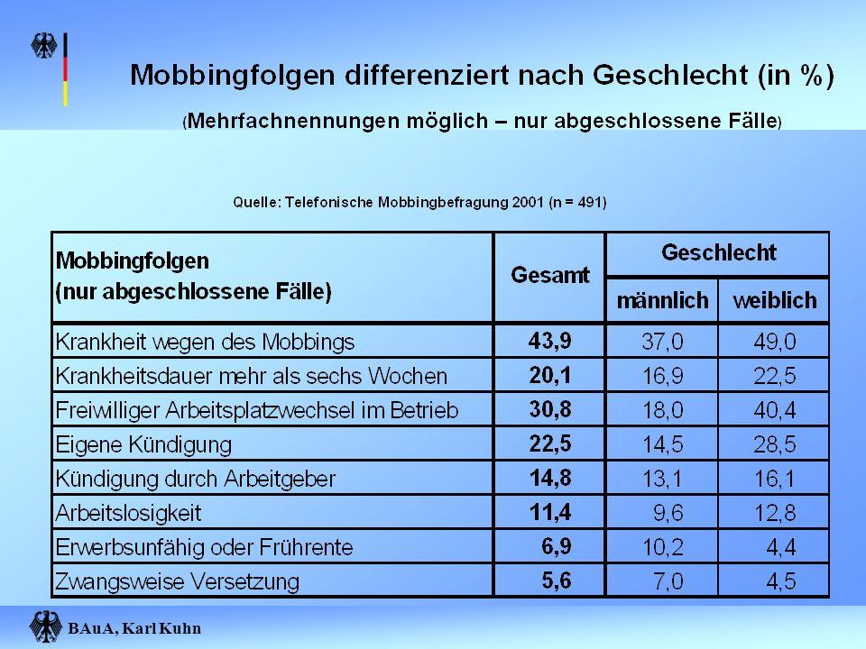 BAuA, Karl Kuhn Methoden zur Erfassung psychischer Belastungen Fragebögen Gefährdungsanalysen (Grob- und Feinanalysen) Gesundheitszirkel Gesundheitsberichte Beispiele: SIGMA, KFZA (Kurz-Fragebogen zur Arbeitsanalyse)