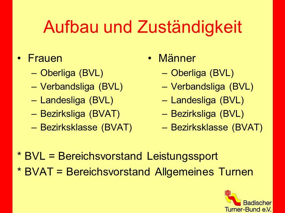 Aufbau und Zuständigkeit Frauen –Oberliga (BVL) –Verbandsliga (BVL) –Landesliga (BVL) –Bezirksliga (BVAT) –Bezirksklasse (BVAT) * BVL = Bereichsvorstand Leistungssport * BVAT = Bereichsvorstand Allgemeines Turnen Männer –Oberliga (BVL) –Verbandsliga (BVL) –Landesliga (BVL) –Bezirksliga (BVL) –Bezirksklasse (BVAT)