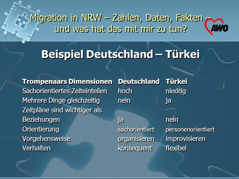 Migration in NRW – Zahlen, Daten, Fakten – und was hat das mit mir zu tun? Beispiel Deutschland – Türkei Trompenaars Dimensionen Deutschland Türkei Sa