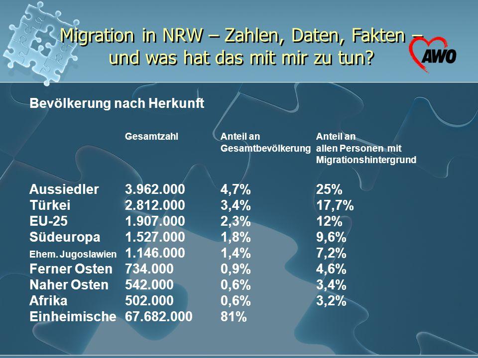 Migration in NRW – Zahlen, Daten, Fakten – und was hat das mit mir zu tun? Bevölkerung nach Herkunft GesamtzahlAnteil anAnteil an Gesamtbevölkerungall