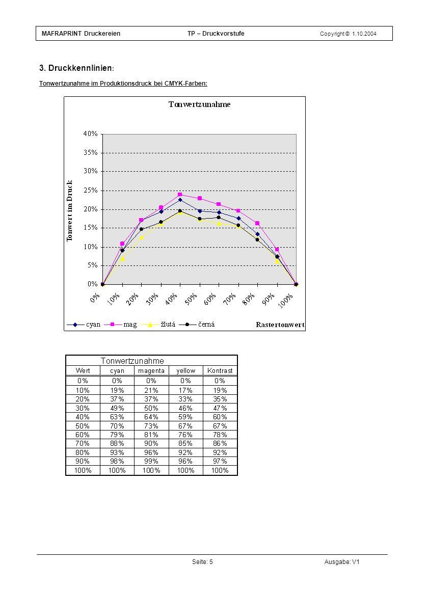 3. Druckkennlinien : Tonwertzunahme im Produktionsdruck bei CMYK-Farben: Seite: 5Ausgabe: V1 MAFRAPRINT Druckereien TP – Druckvorstufe Copyright © 1.1