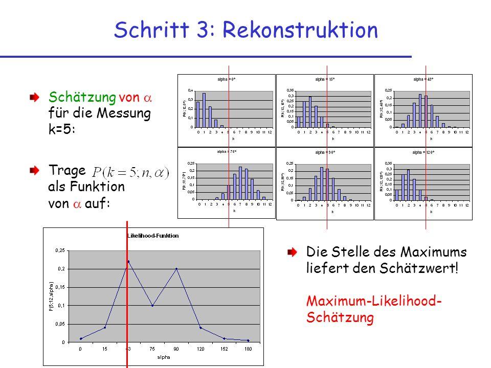 Schritt 3: Rekonstruktion Schätzung von für die Messung k=5: Trage als Funktion von auf: Die Stelle des Maximums liefert den Schätzwert! Maximum-Likel