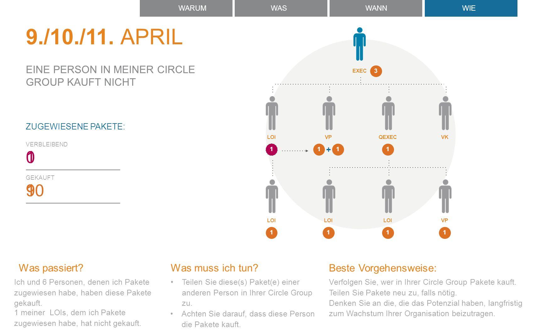 Was muss ich tun. Teilen Sie diese(s) Paket(e) einer anderen Person in Ihrer Circle Group zu.