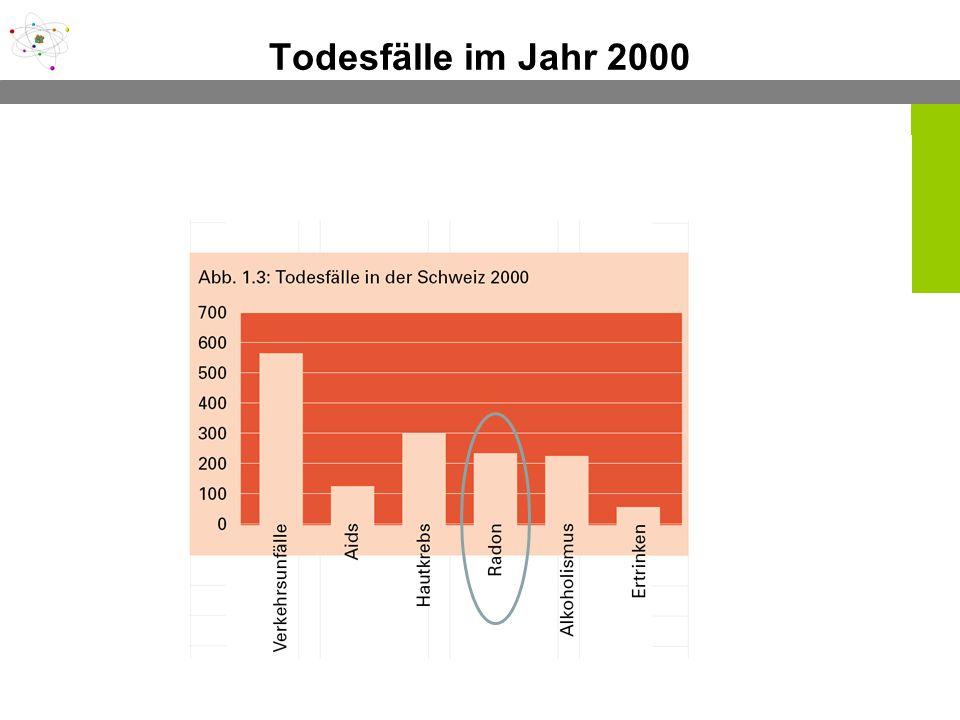 Gesund und umweltbewusst im Büroalltag 08. Januar 2010 Todesfälle im Jahr 2000