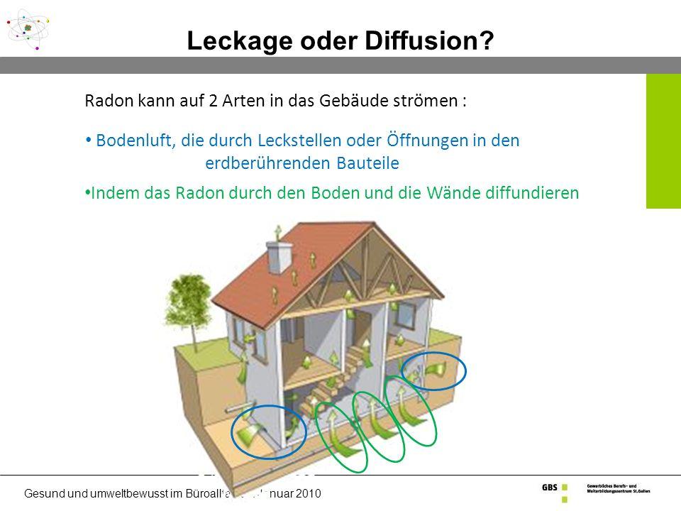 Gesund und umweltbewusst im Büroalltag 08.Januar 2010 Leckage oder Diffusion.