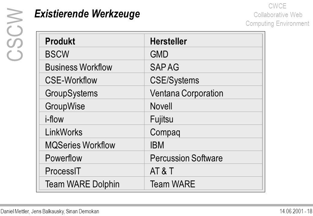 Daniel Mettler, Jens Balkausky, Sinan Demokan14.06.2001 - 18 CWCE Collaborative Web Computing Environment CSCW Existierende Werkzeuge ProduktHerstelle