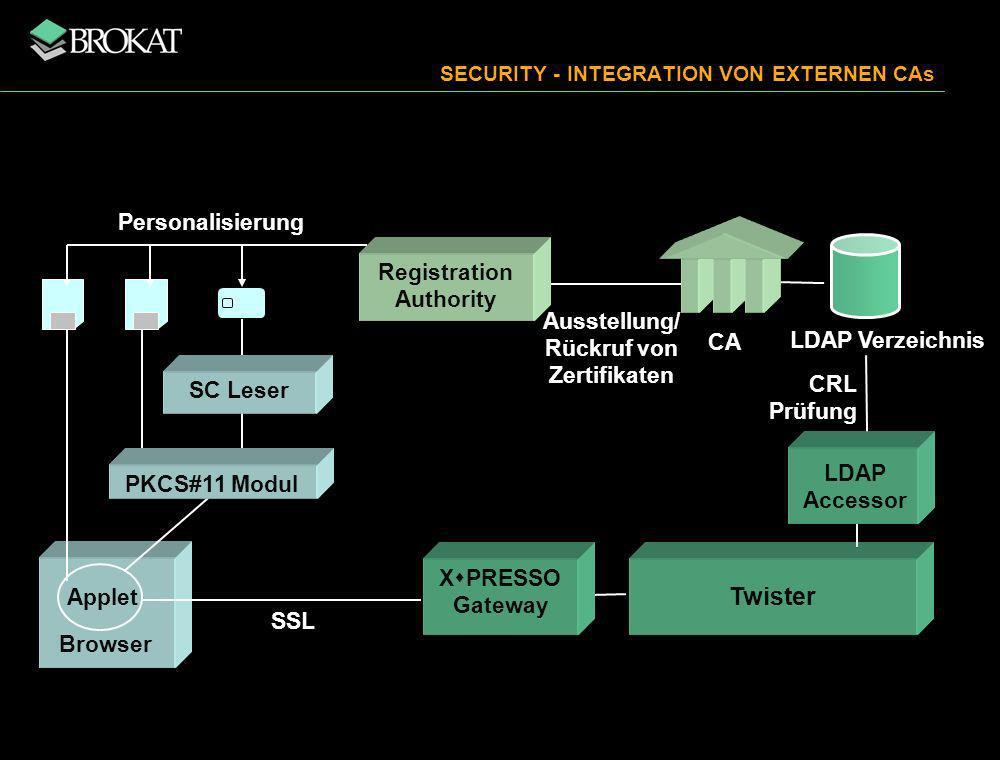 CA CRL Prüfung Applet Browser SSL Ausstellung/ Rückruf von Zertifikaten Registration Authority Personalisierung PKCS#11 Modul LDAP Verzeichnis Twister LDAP Accessor SC Leser X PRESSO Gateway SECURITY - INTEGRATION VON EXTERNEN CAs
