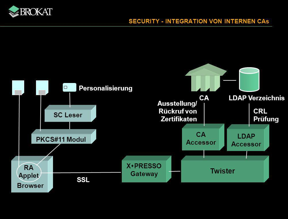 X PRESSO Gateway RA Applet Browser Twister SSL PKCS#11 Modul SC Leser Personalisierung LDAP Accessor CA CRL Prüfung Ausstellung/ Rückruf von Zertifikaten LDAP Verzeichnis CA Accessor SECURITY - INTEGRATION VON INTERNEN CAs