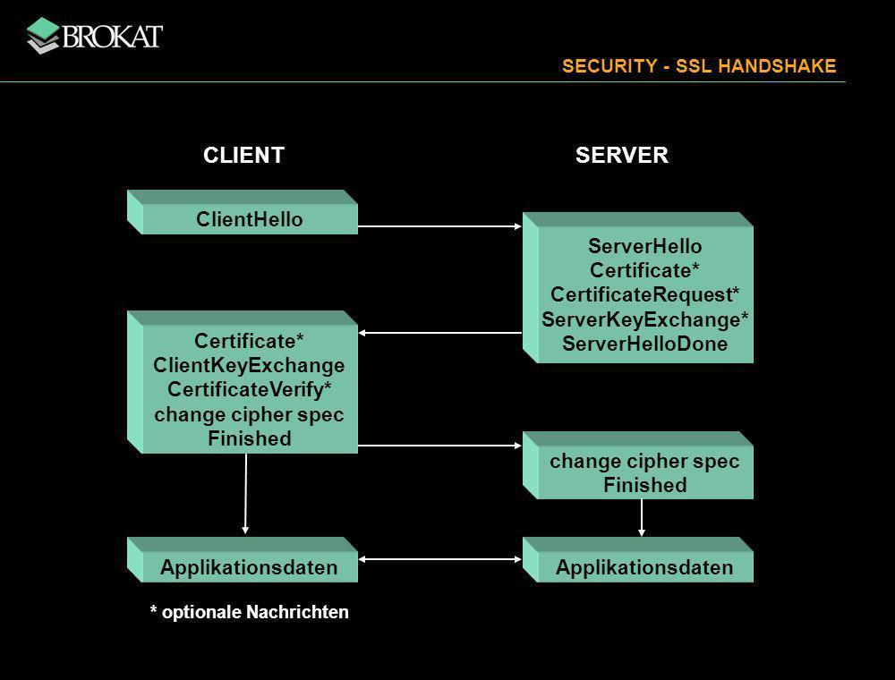 ClientHello ServerHello Certificate* CertificateRequest* ServerKeyExchange* ServerHelloDone Certificate* ClientKeyExchange CertificateVerify* change c
