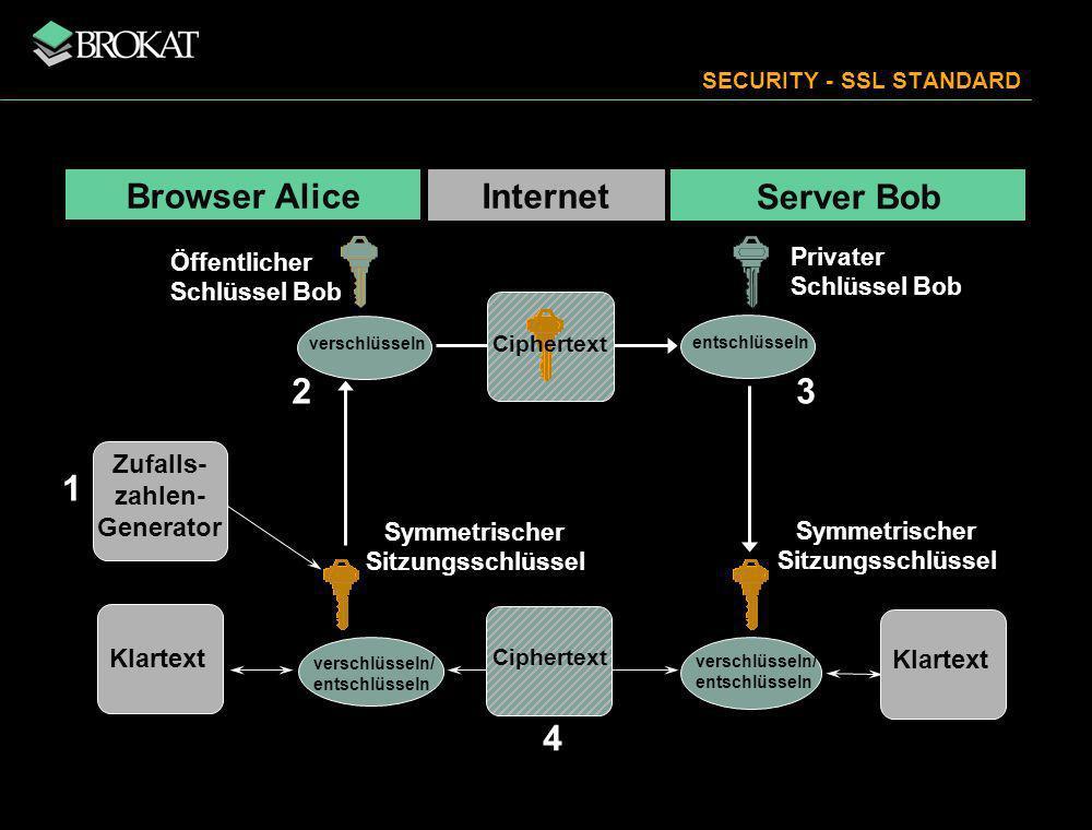 SECURITY - SSL STANDARD Internet entschlüsseln Ciphertext Klartext verschlüsseln/ entschlüsseln verschlüsseln Öffentlicher Schlüssel Bob Privater Schl