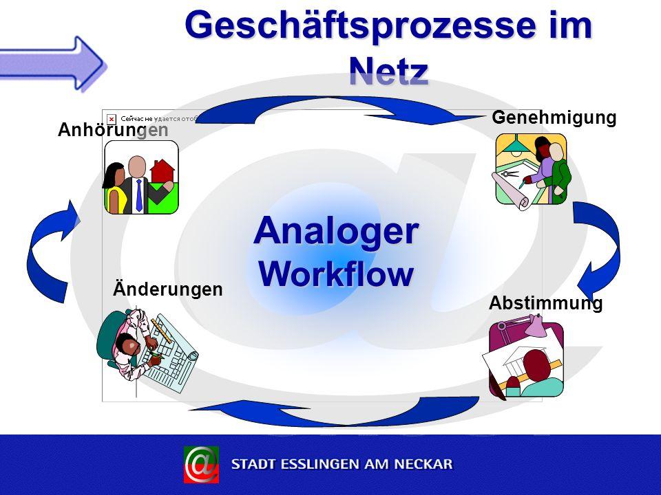 Geschäftsprozesse im Netz Anhörungen Analoger Workflow Änderungen Abstimmung Genehmigung