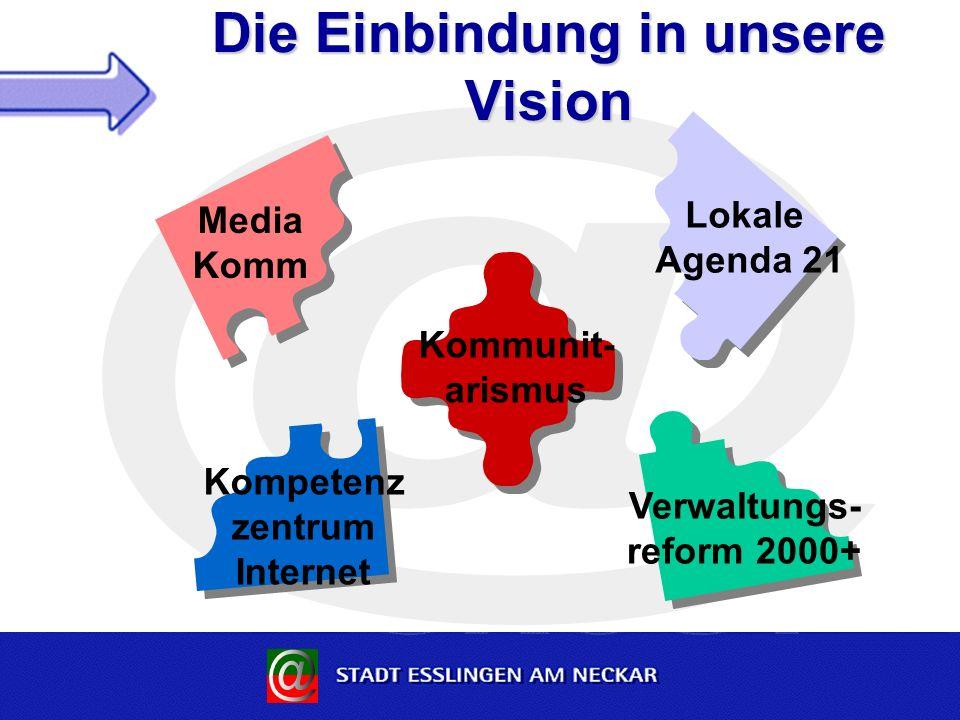 Die Einbindung in unsere Vision Media Komm Kompetenz zentrum Internet Verwaltungs- reform 2000+ Lokale Agenda 21 Kommunit- arismus