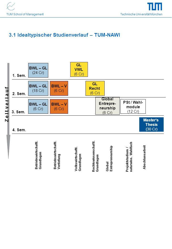 TUM School of Management Technische Universität München 3.1 Idealtypischer Studienverlauf – TUM-NAWI Z e i t v e r l a u f 1. Sem. 2. Sem. 3. Sem. 4.