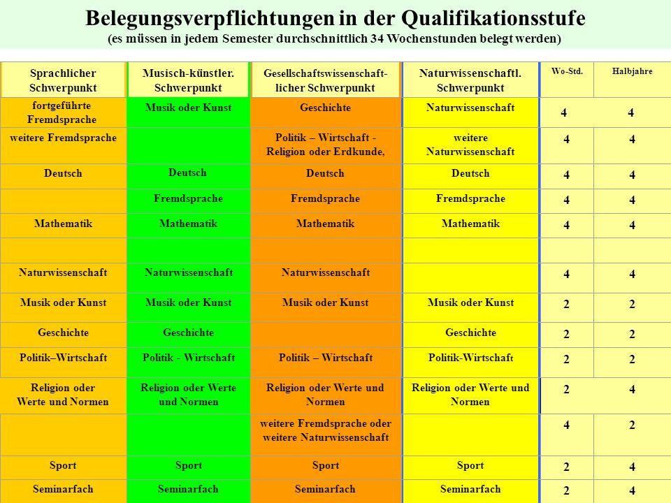 Belegungsverpflichtungen in der Qualifikationsstufe (es müssen in jedem Semester durchschnittlich 34 Wochenstunden belegt werden) fortgeführte Fremdsp
