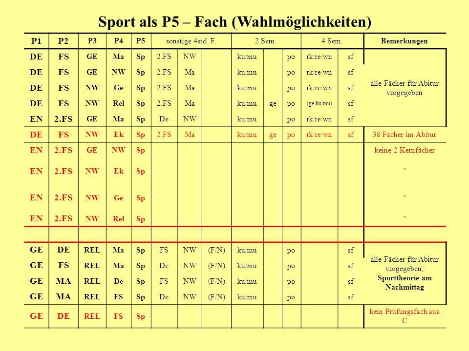 Sport als P5 – Fach (Wahlmöglichkeiten) P1P2 P3P4P5sonstige 4std. F.2 Sem.4 Sem.Bemerkungen DEFS GEMaSp2.FSNW ku/mu po rk/re/wn sf alle Fächer für Abi