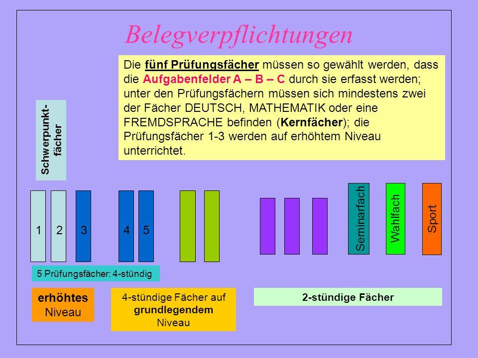 Belegverpflichtungen Schwerpunkt- fächer 1245 5 Prüfungsfächer: 4-stündig 2-stündige Fächer4-stündige Fächer auf grundlegendem Niveau 3 Die fünf Prüfungsfächer müssen so gewählt werden, dass die Aufgabenfelder A – B – C durch sie erfasst werden; unter den Prüfungsfächern müssen sich mindestens zwei der Fächer DEUTSCH, MATHEMATIK oder eine FREMDSPRACHE befinden (Kernfächer); die Prüfungsfächer 1-3 werden auf erhöhtem Niveau unterrichtet.