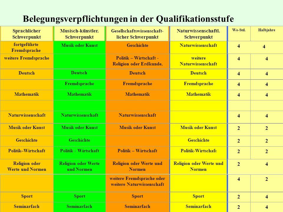 B Belegungsverpflichtungen in der Qualifikationsstufe ( es müssen in jedem Semester durchschnittlich 34 Wochenstunden belegt werden) fortgeführte Frem