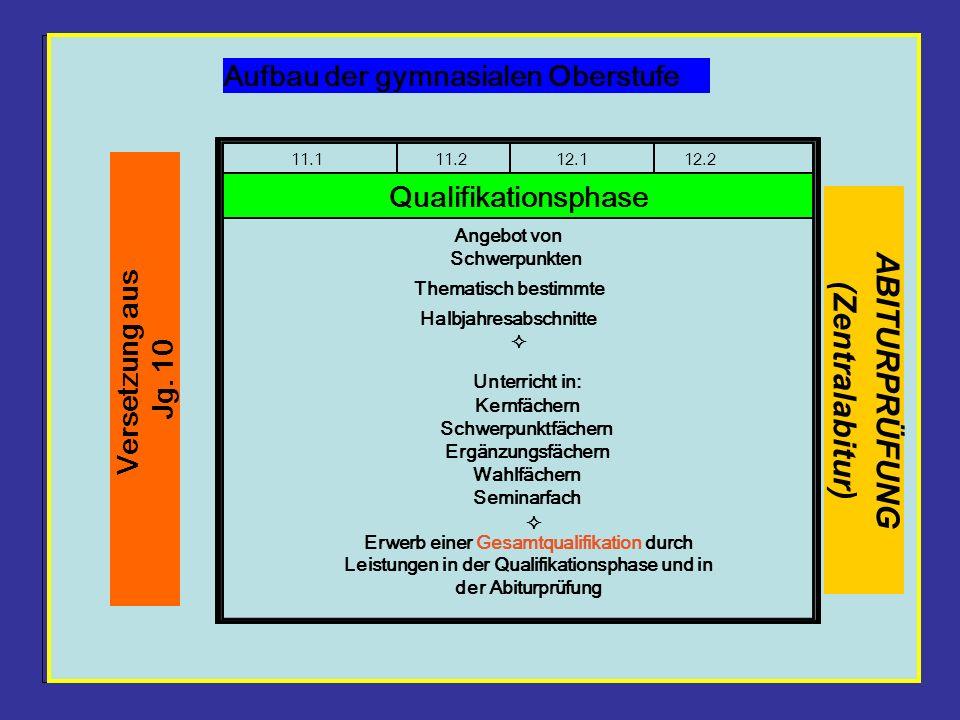 Aufbau GO 11.111.212.112.2 Qualifikationsphase Versetzung aus Jg. 10 Aufbau der gymnasialen Oberstufe Angebot von Schwerpunkten Thematisch bestimmte H