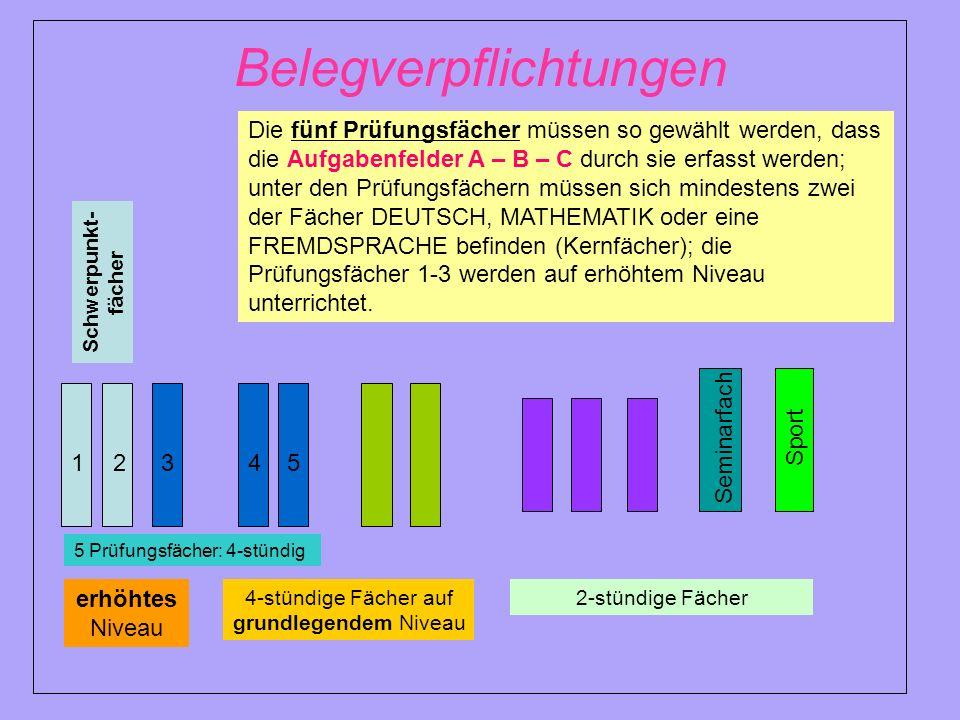 Belegverpflichtungen Schwerpunkt- fächer 1245 5 Prüfungsfächer: 4-stündig 2-stündige Fächer4-stündige Fächer auf grundlegendem Niveau 3 Die fünf Prüfu