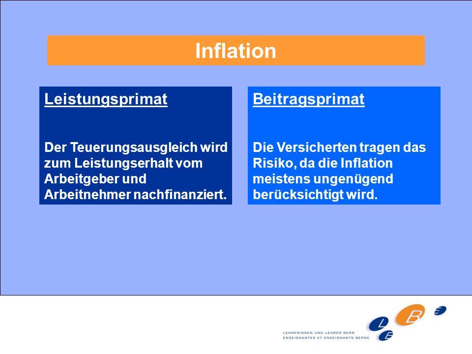 Inflation Leistungsprimat Der Teuerungsausgleich wird zum Leistungserhalt vom Arbeitgeber und Arbeitnehmer nachfinanziert. Beitragsprimat Die Versiche