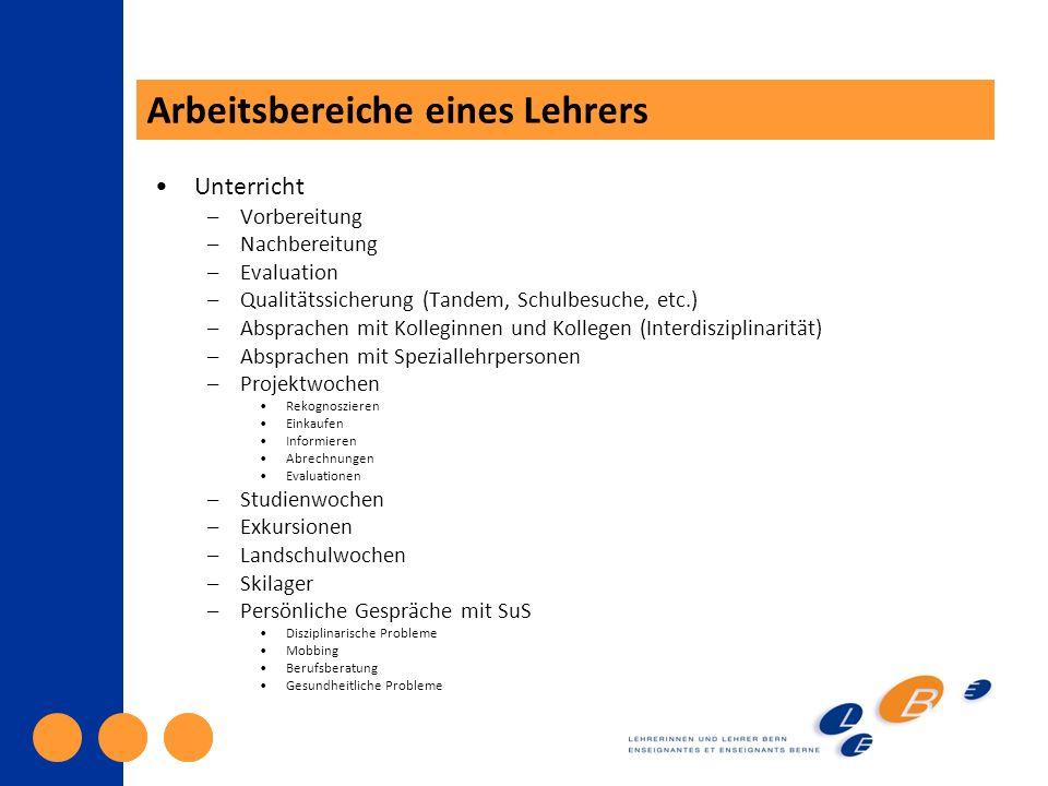 Administration Gespräche mit SL (MAG, WB) Elterngespräche Elternabende Gespräche mit EB Gespräche mit SuS in schwierigen Situationen Arbeitsgruppen Umsetzung von Reformen Integration Frühfranzösisch, Frühenglisch Weiterbildung Nicht nur während der Schulzeit, sondern v.a.
