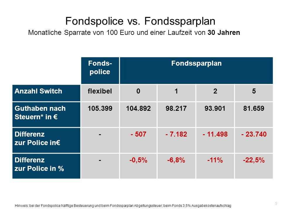 5 Fonds- police Fondssparplan Anzahl Switchflexibel0125 Guthaben nach Steuern* in 105.399104.89298.21793.90181.659 Differenz zur Police in -- 507- 7.1