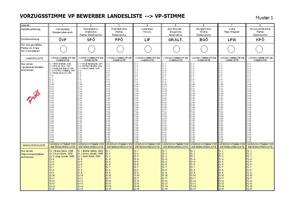 VORZUGSSTIMME VP BEWERBER LANDESLISTE --> VP-STIMME Muster 1 Pröll