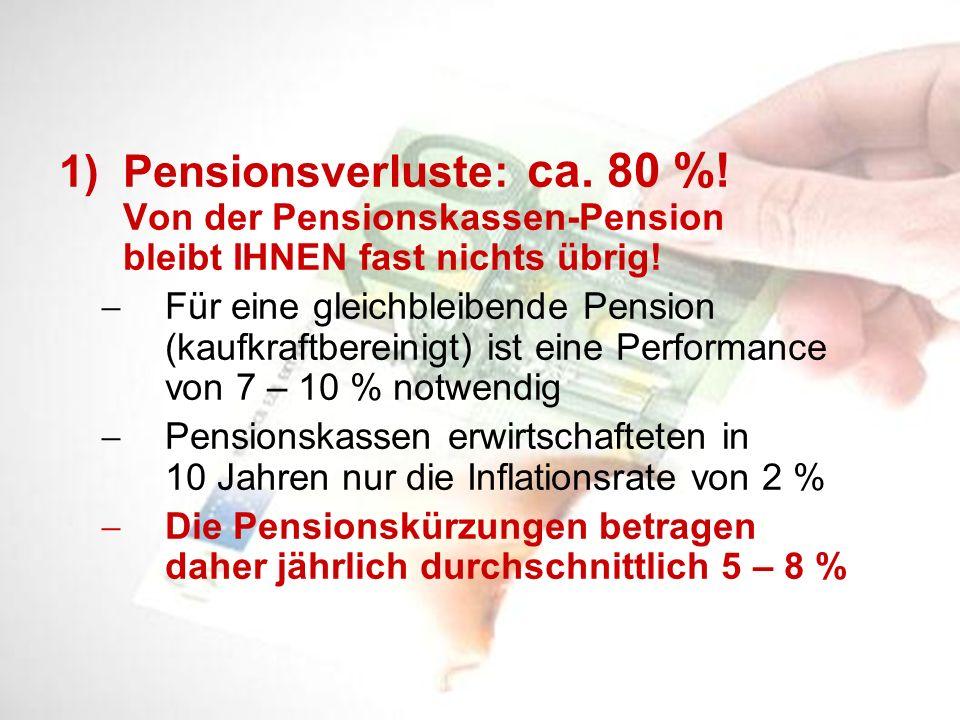 1)Pensionsverluste: ca. 80 %! Von der Pensionskassen-Pension bleibt IHNEN fast nichts übrig! Für eine gleichbleibende Pension (kaufkraftbereinigt) ist