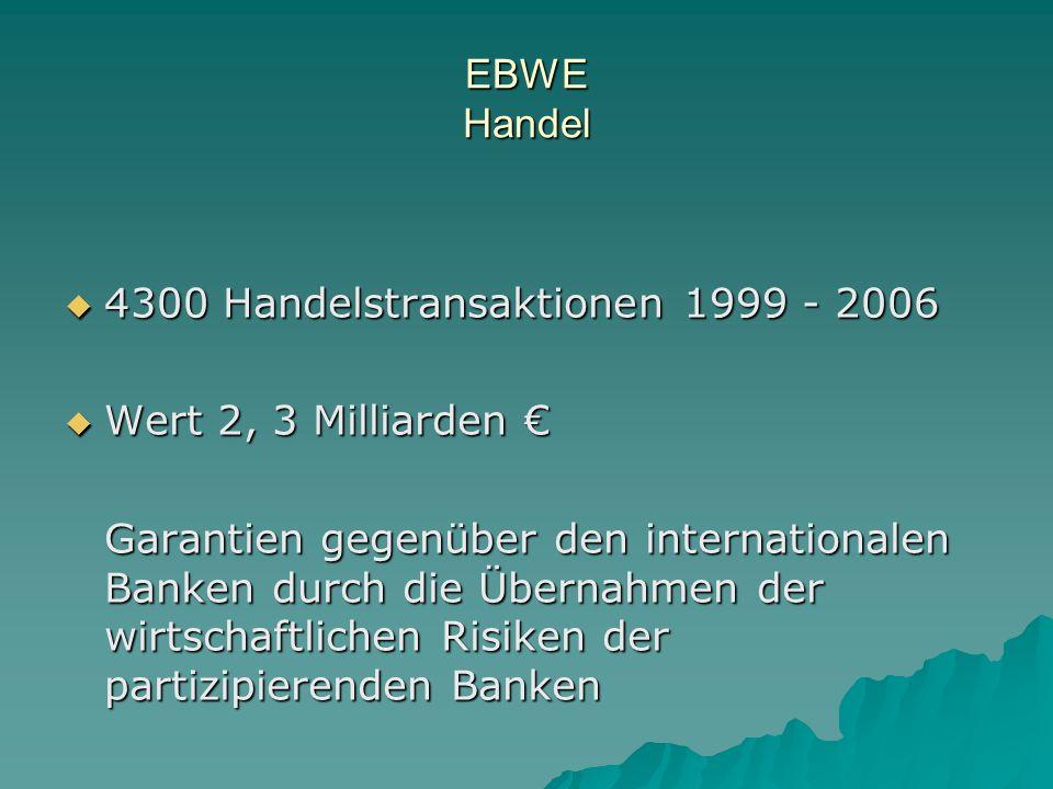 EBWE Handel 4300 Handelstransaktionen 1999 - 2006 4300 Handelstransaktionen 1999 - 2006 Wert 2, 3 Milliarden Wert 2, 3 Milliarden Garantien gegenüber den internationalen Banken durch die Übernahmen der wirtschaftlichen Risiken der partizipierenden Banken