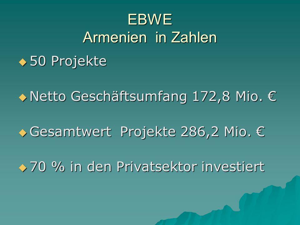 EBWE Armenien in Zahlen 50 Projekte 50 Projekte Netto Geschäftsumfang 172,8 Mio.