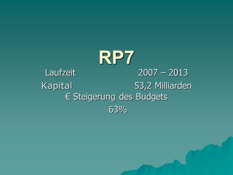 Laufzeit2007 – 2013 Kapital 53,2 Milliarden Steigerung des Budgets 63% 63% RP7