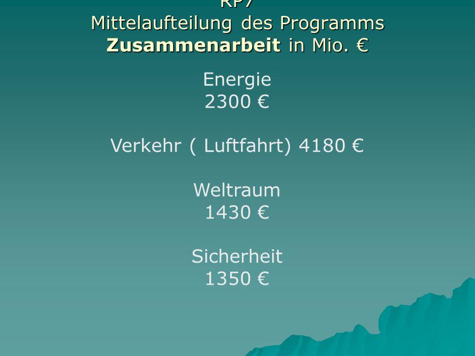 RP7 Mittelaufteilung des Programms Zusammenarbeit in Mio.