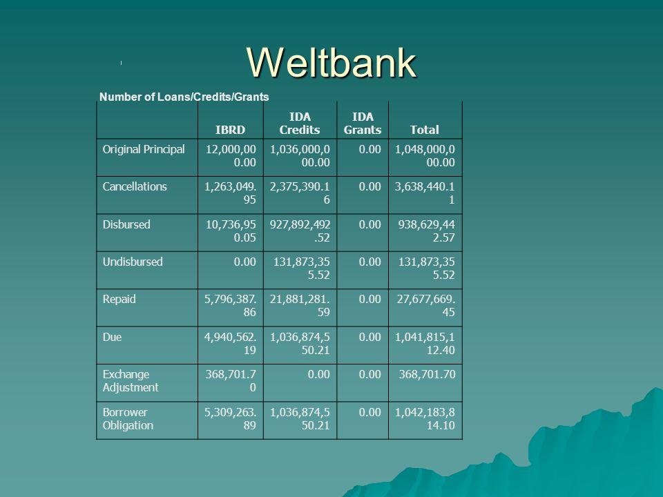 Weltbank Number of Loans/Credits/Grants World Bank Client Connection Data as of 23-May-2008 15:54 EST CountryArmenia IBRD IDA Credits IDA GrantsTotal Original Principal12,000,00 0.00 1,036,000,0 00.00 0.001,048,000,0 00.00 Cancellations1,263,049.