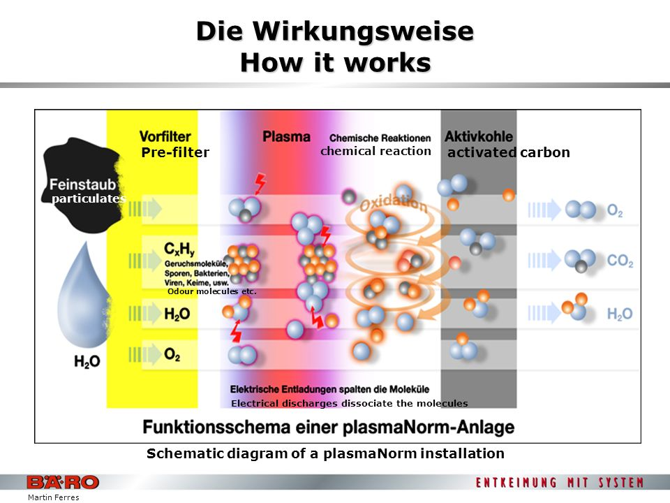 Martin Ferres Die Wirkungsweise How it works Pre-filter particulates Odour molecules etc. Schematic diagram of a plasmaNorm installation Electrical di