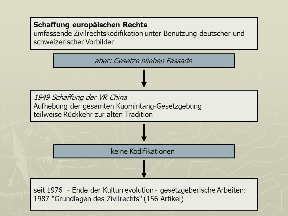 Schaffung europäischen Rechts umfassende Zivilrechtskodifikation unter Benutzung deutscher und schweizerischer Vorbilder aber: Gesetze blieben Fassade