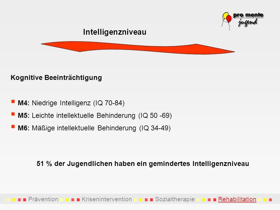 Prävention Krisenintervention Sozialtherapie Rehabilitation Intelligenzniveau Kognitive Beeinträchtigung M4: Niedrige Intelligenz (IQ 70-84) M5: Leich
