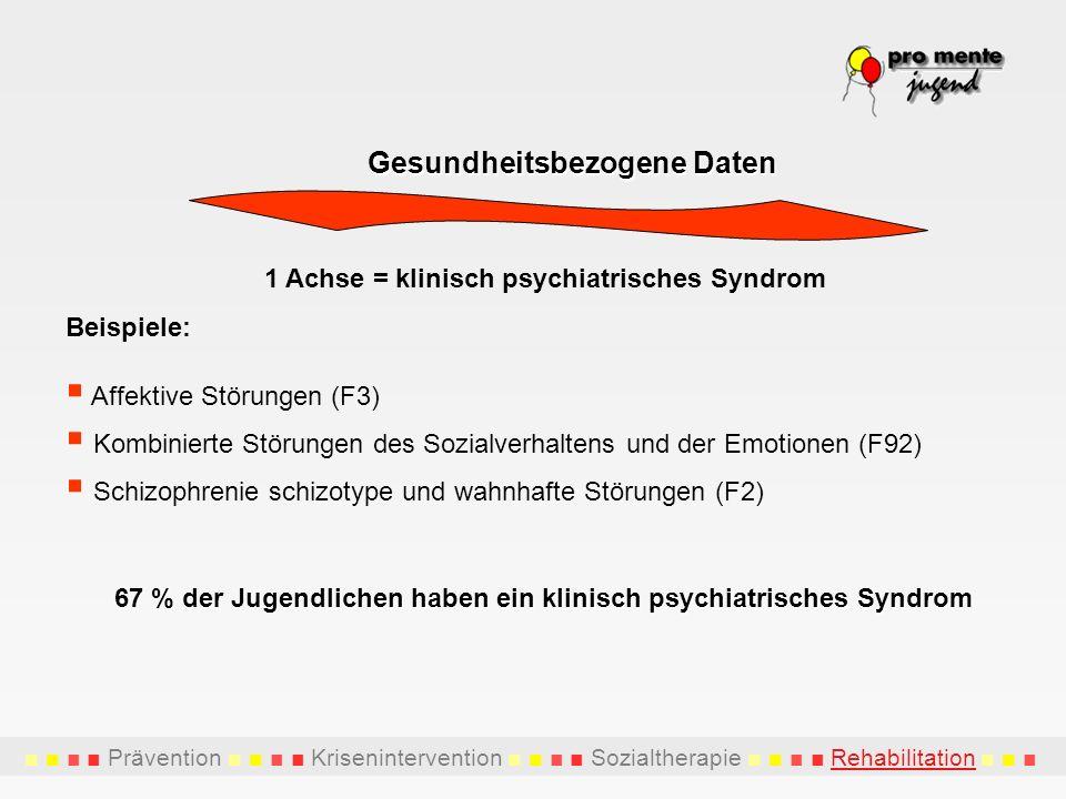 Prävention Krisenintervention Sozialtherapie Rehabilitation Gesundheitsbezogene Daten 1 Achse = klinisch psychiatrisches Syndrom Beispiele: Affektive Störungen (F3) Kombinierte Störungen des Sozialverhaltens und der Emotionen (F92) Schizophrenie schizotype und wahnhafte Störungen (F2) 67 % der Jugendlichen haben ein klinisch psychiatrisches Syndrom