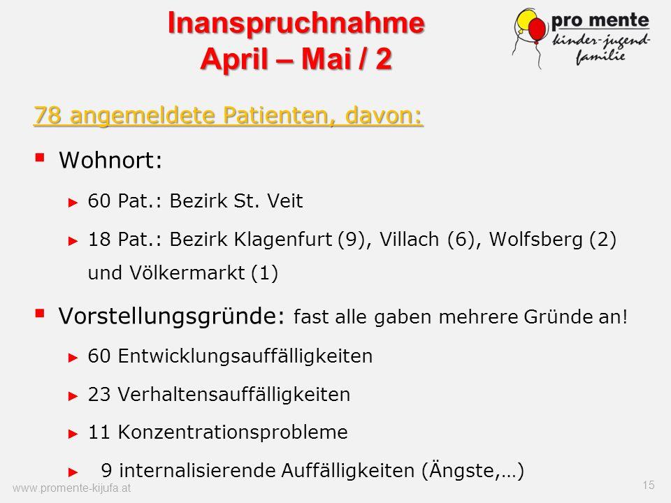 78 angemeldete Patienten, davon: Wohnort: 60 Pat.: Bezirk St. Veit 18 Pat.: Bezirk Klagenfurt (9), Villach (6), Wolfsberg (2) und Völkermarkt (1) Vors