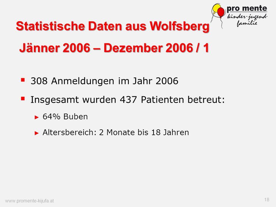 Statistische Daten aus Wolfsberg Jänner 2006 – Dezember 2006 / 1 308 Anmeldungen im Jahr 2006 Insgesamt wurden 437 Patienten betreut: 64% Buben Alters