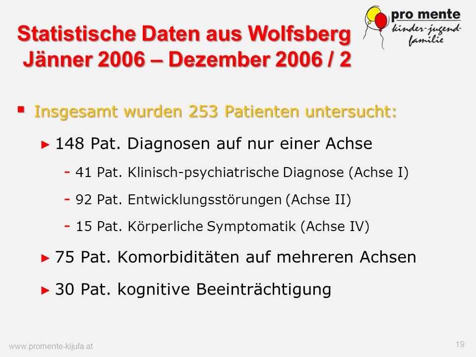 Statistische Daten aus Wolfsberg Jänner 2006 – Dezember 2006 / 2 Insgesamt wurden 253 Patienten untersucht: Insgesamt wurden 253 Patienten untersucht: