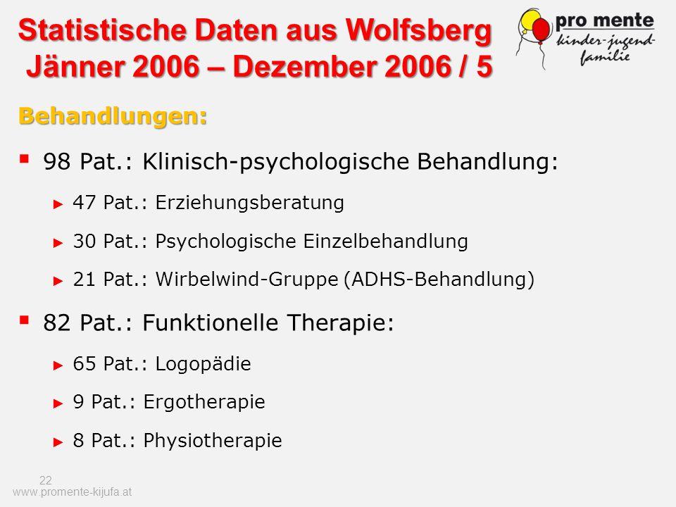 22 Behandlungen: 98 Pat.: Klinisch-psychologische Behandlung: 47 Pat.: Erziehungsberatung 30 Pat.: Psychologische Einzelbehandlung 21 Pat.: Wirbelwind
